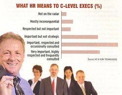 Hr_means_to_top_execs